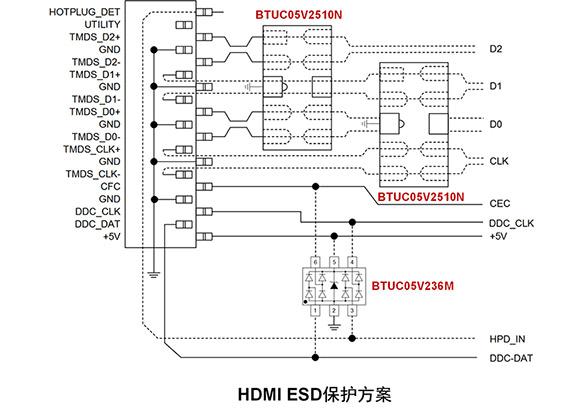 HDMI ESD保护方案